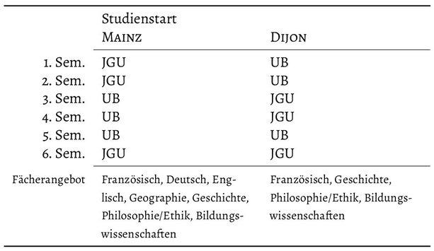 1. Studienzeit und Fächerangebot des Bachelorstudiengangs